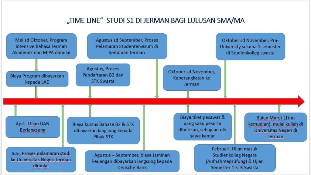 timeline-program-intensif-persiapan-kuliah-di-jerman-Lembaga-Alumni-Eropa