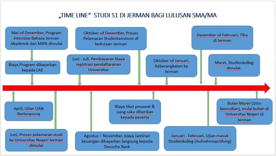 Timeline Alur Persiapan Studi ke Jerman dan Eropa 2017 - LAE