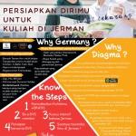 Langkah Persiapan Kuliah ke Jermandari  Kota Singkawang Terbaru